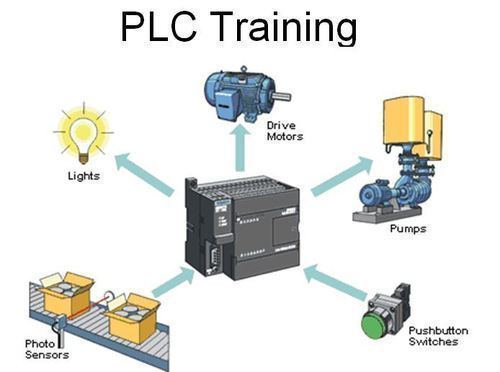 six months industrial training in PLC automation six months industrial training in plc automation Six months industrial training in PLC automation plc training in chandigarh